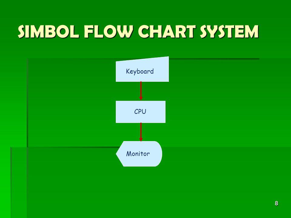 8 SIMBOL FLOW CHART SYSTEM Keyboard Monitor CPU