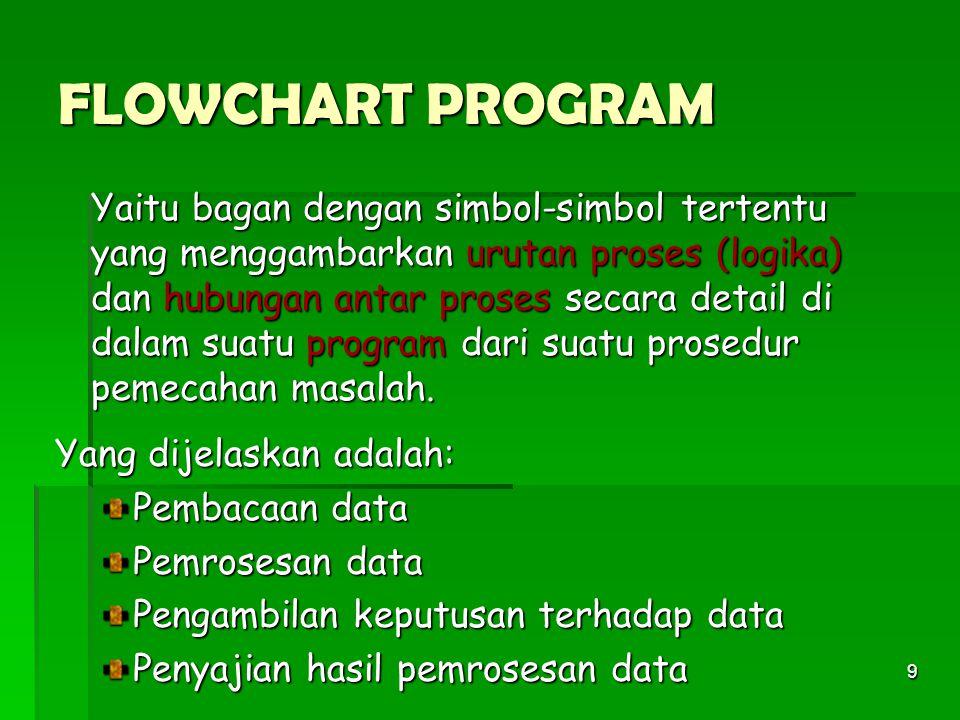 9 FLOWCHART PROGRAM Yaitu bagan dengan simbol-simbol tertentu yang menggambarkan urutan proses (logika) dan hubungan antar proses secara detail di dalam suatu program dari suatu prosedur pemecahan masalah.