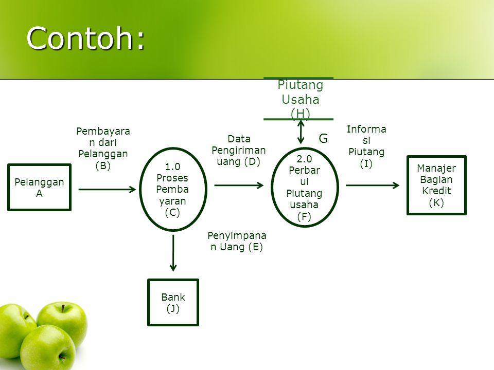 Contoh: Pelanggan A 1.0 Proses Pemba yaran (C) 2.0 Perbar ui Piutang usaha (F) Bank (J) Manajer Bagian Kredit (K) Piutang Usaha (H) Pembayara n dari P