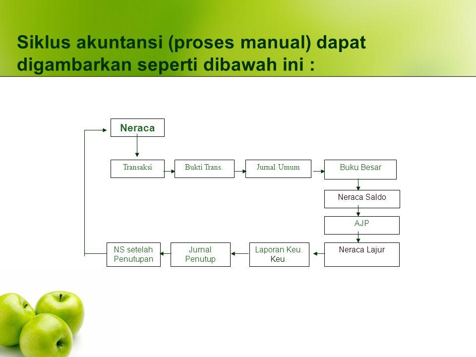Siklus Transaksi 5 Siklus Transaksi: Pendapatan Pengeluaran Penggajian SDM Produksi Keuangan Lima siklus transaksi ini saling berhubungan dan bertalian dengan buku besar dan sistem pelaporan
