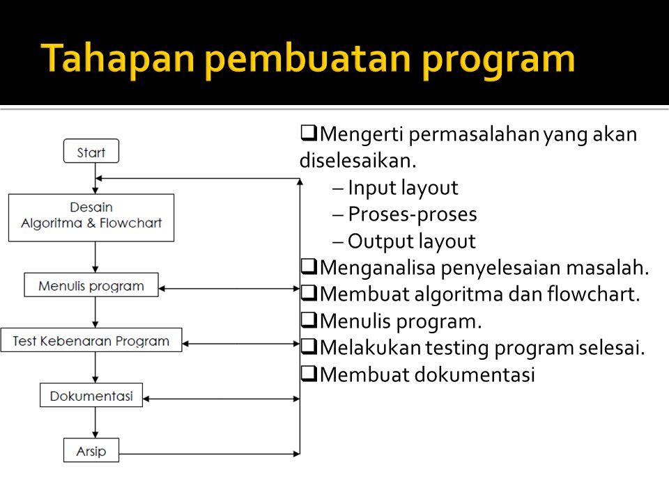  Mengerti permasalahan yang akan diselesaikan. – Input layout – Proses-proses – Output layout  Menganalisa penyelesaian masalah.  Membuat algoritma