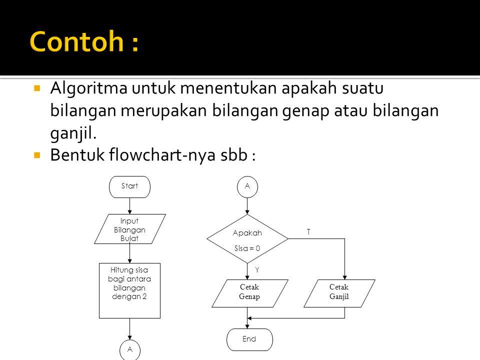  Algoritma untuk menentukan apakah suatu bilangan merupakan bilangan genap atau bilangan ganjil.  Bentuk flowchart-nya sbb : Y T Start Input Bilanga