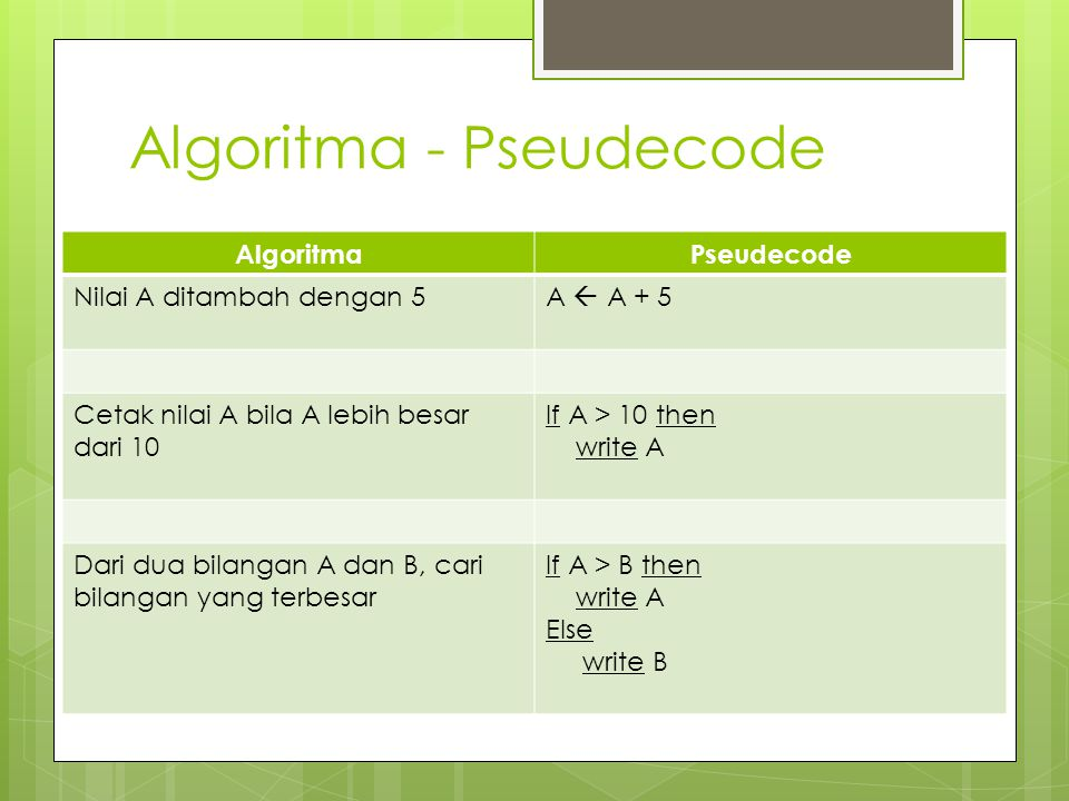 Algoritma - Pseudecode AlgoritmaPseudecode Nilai A ditambah dengan 5A  A + 5 Cetak nilai A bila A lebih besar dari 10 If A > 10 then write A Dari dua bilangan A dan B, cari bilangan yang terbesar If A > B then write A Else write B
