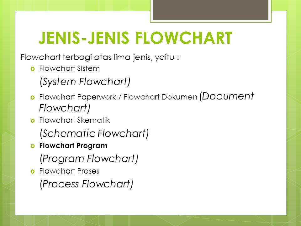 JENIS-JENIS FLOWCHART Flowchart terbagi atas lima jenis, yaitu :  Flowchart Sistem (System Flowchart)  Flowchart Paperwork / Flowchart Dokumen (Docu