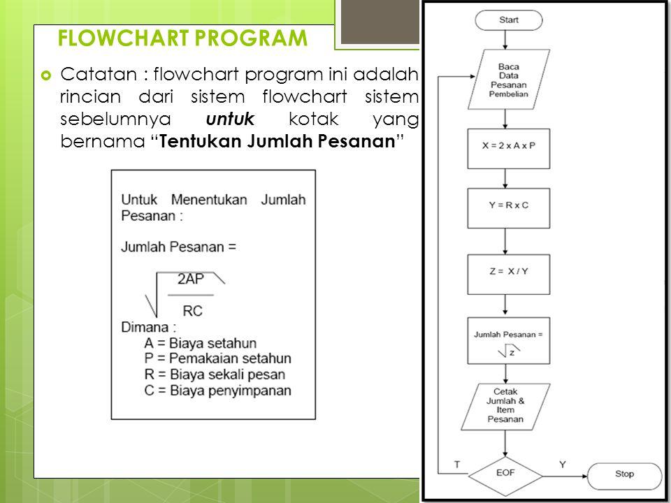 """FLOWCHART PROGRAM  Catatan : flowchart program ini adalah rincian dari sistem flowchart sistem sebelumnya untuk kotak yang bernama """" Tentukan Jumlah"""