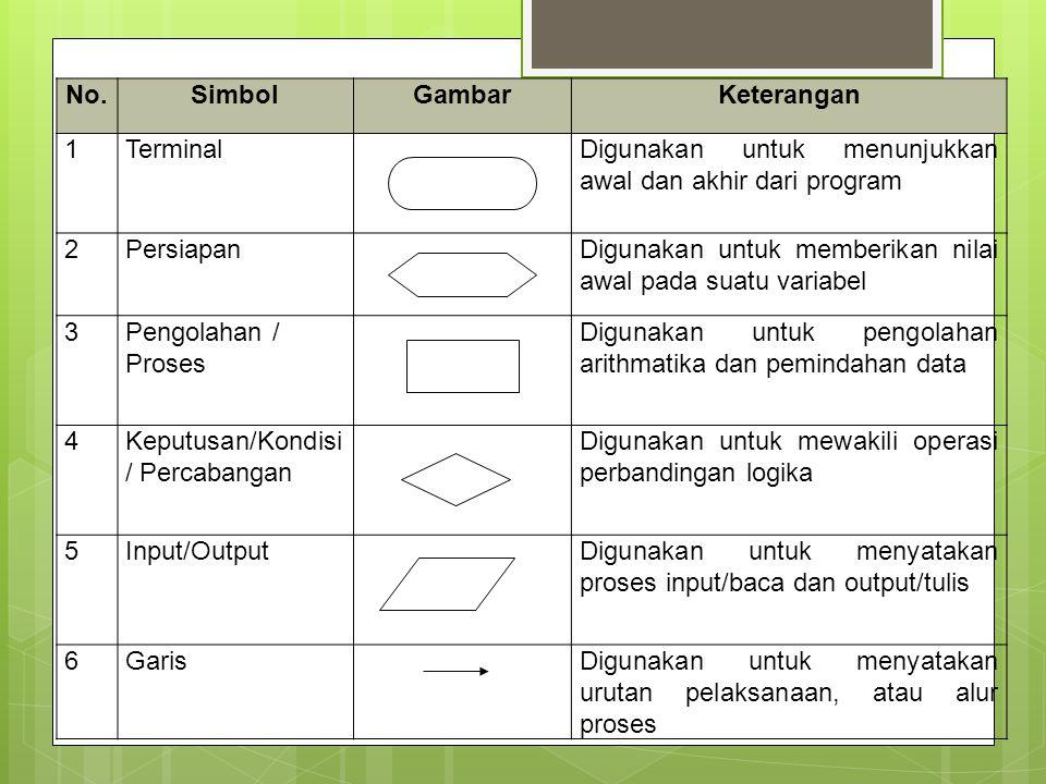 No.SimbolGambarKeterangan 1TerminalDigunakan untuk menunjukkan awal dan akhir dari program 2PersiapanDigunakan untuk memberikan nilai awal pada suatu variabel 3Pengolahan / Proses Digunakan untuk pengolahan arithmatika dan pemindahan data 4Keputusan/Kondisi / Percabangan Digunakan untuk mewakili operasi perbandingan logika 5Input/OutputDigunakan untuk menyatakan proses input/baca dan output/tulis 6GarisDigunakan untuk menyatakan urutan pelaksanaan, atau alur proses
