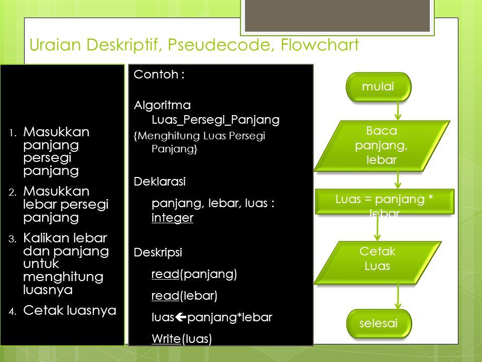 Uraian Deskriptif, Pseudecode, Flowchart Contoh : (Menghitung Luas Persegi Panjang) 1. Masukkan panjang persegi panjang 2. Masukkan lebar persegi panj