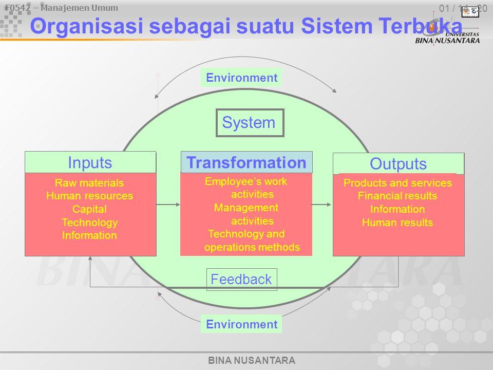 F0542 – Manajemen Umum BINA NUSANTARA 01 / 14 - 20 Organisasi sebagai suatu Sistem Terbuka System Employee's work activities Management activities Tec