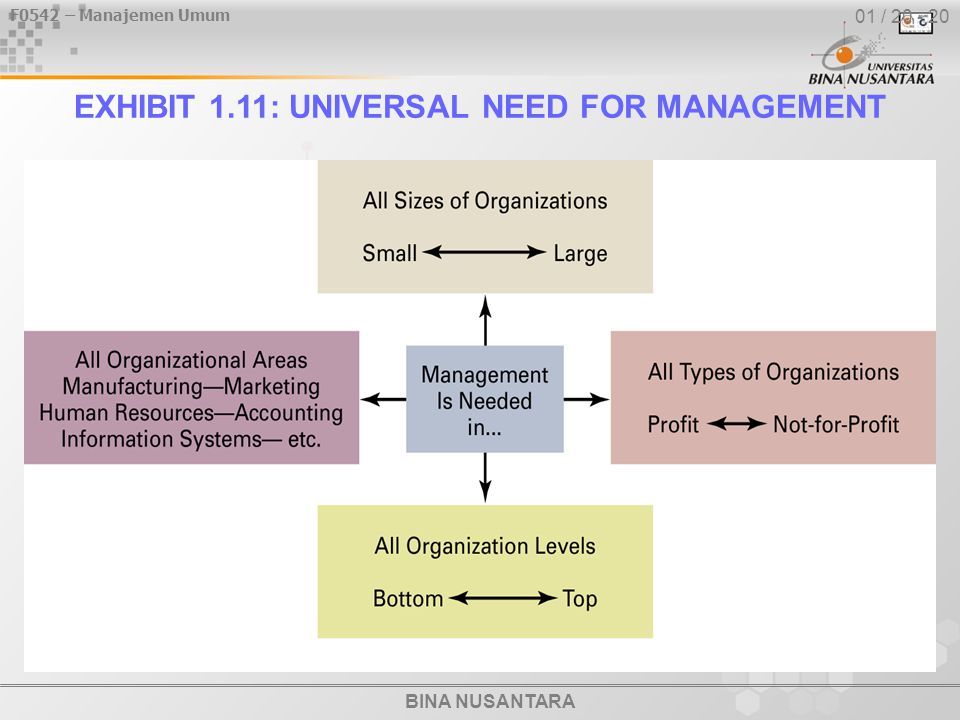 F0542 – Manajemen Umum BINA NUSANTARA 01 / 20 - 20 EXHIBIT 1.11: UNIVERSAL NEED FOR MANAGEMENT