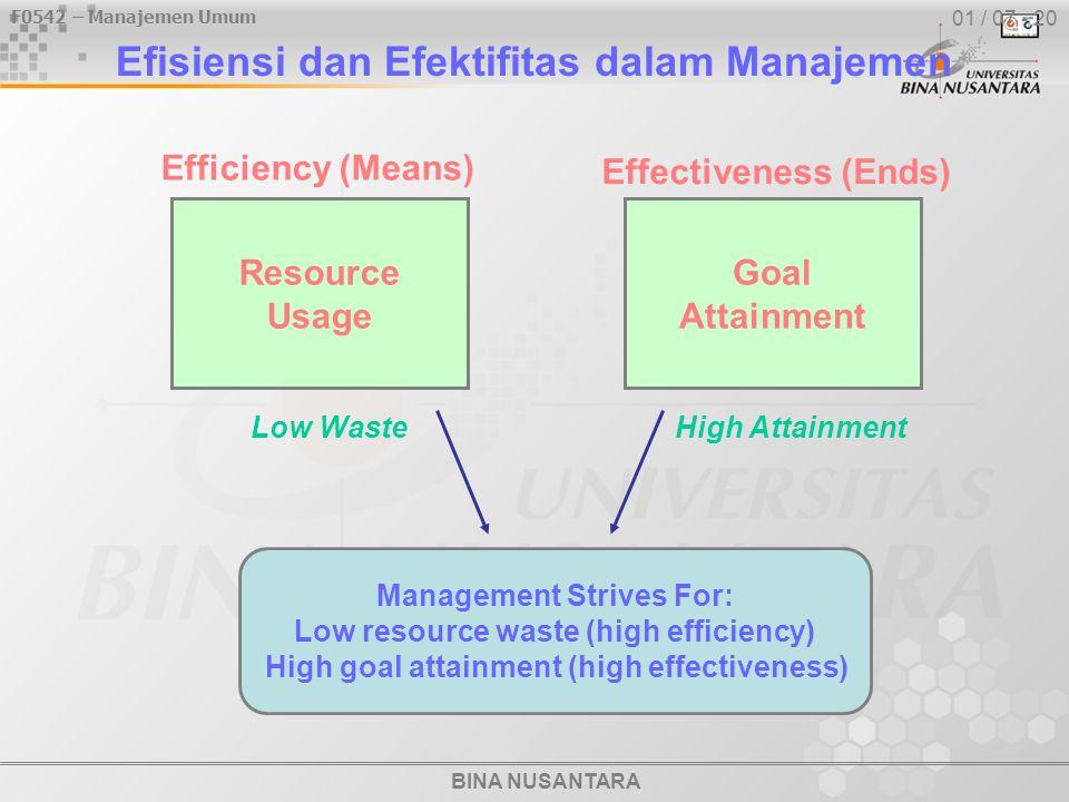 F0542 – Manajemen Umum BINA NUSANTARA 01 / 07 - 20 Efisiensi dan Efektifitas dalam Manajemen Management Strives For: Low resource waste (high efficien