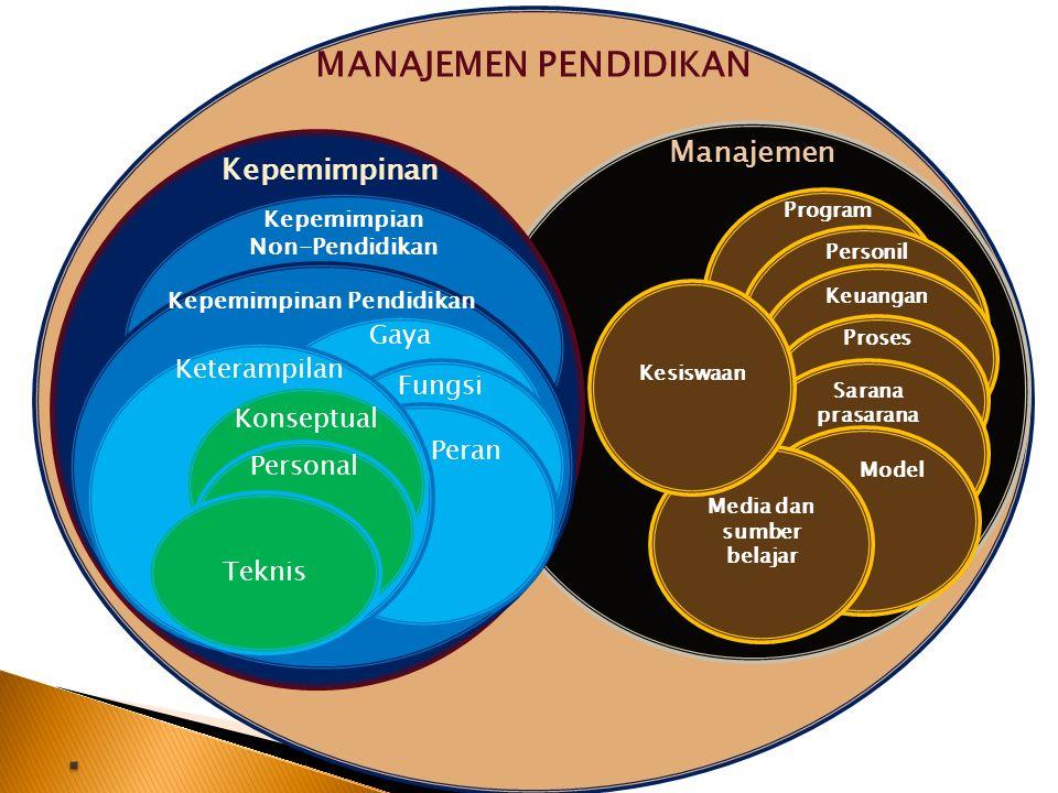 LEGITIMASI : - Legality - Acceptability - Ethic Managerial Skill: -Merencanakan -mengorganisasi -menggerakan -Memotivasi -Mengontrol -Mengarahkan -Mem