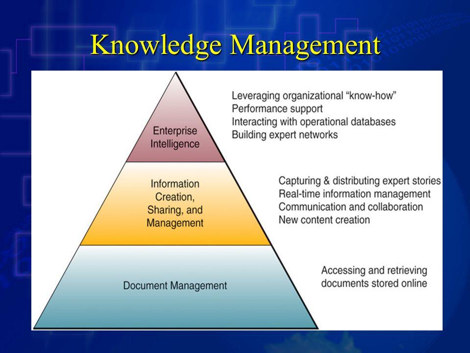 Hakikat Sistem Informasi Knowledge Management Manajemen Pengetahuan atau Knowledge Management (KM) merupakan suatu pendekatan yang terencana dan sistematis untuk menjamin penggunaan penuh dasar pengetahuan organisasi, ditambah keahlian, kompetensi, pemikiran, inovasi, dan ide individual potensial untuk menciptakan organisasi yang lebih efisien dan efektif