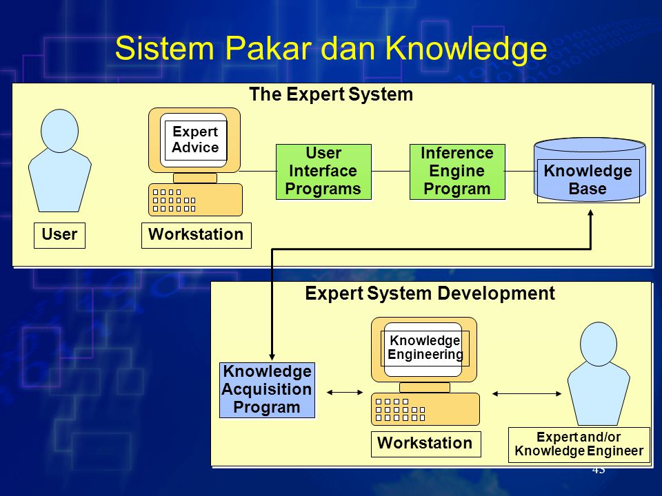 43 Sistem Pakar dan Knowledge The Expert System Knowledge Base User Workstation Expert Advice User Interface Programs User Interface Programs Inference Engine Program Inference Engine Program Expert System Development Workstation Knowledge Engineering Knowledge Acquisition Program Knowledge Acquisition Program Expert and/or Knowledge Engineer