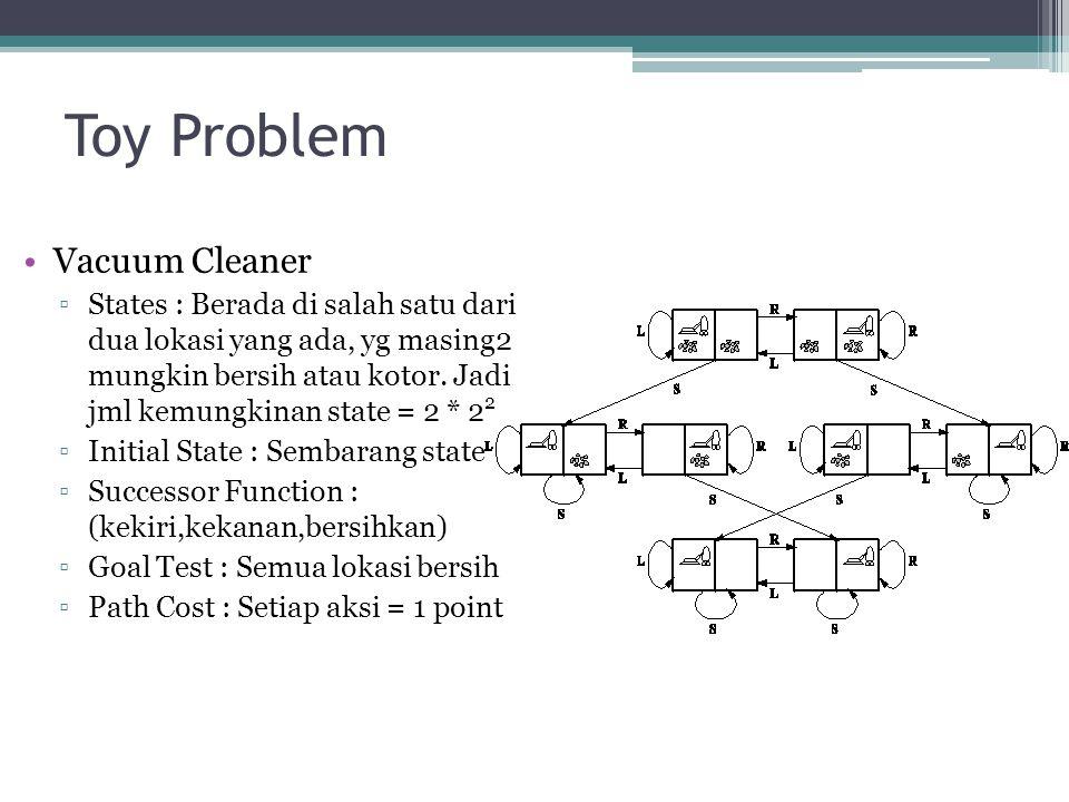 Toy Problem Vacuum Cleaner ▫States : Berada di salah satu dari dua lokasi yang ada, yg masing2 mungkin bersih atau kotor. Jadi jml kemungkinan state =