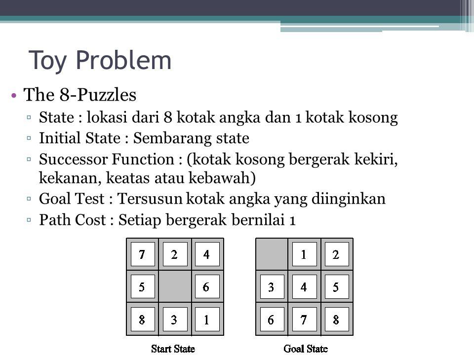 Toy Problem The 8-Puzzles ▫State : lokasi dari 8 kotak angka dan 1 kotak kosong ▫Initial State : Sembarang state ▫Successor Function : (kotak kosong b