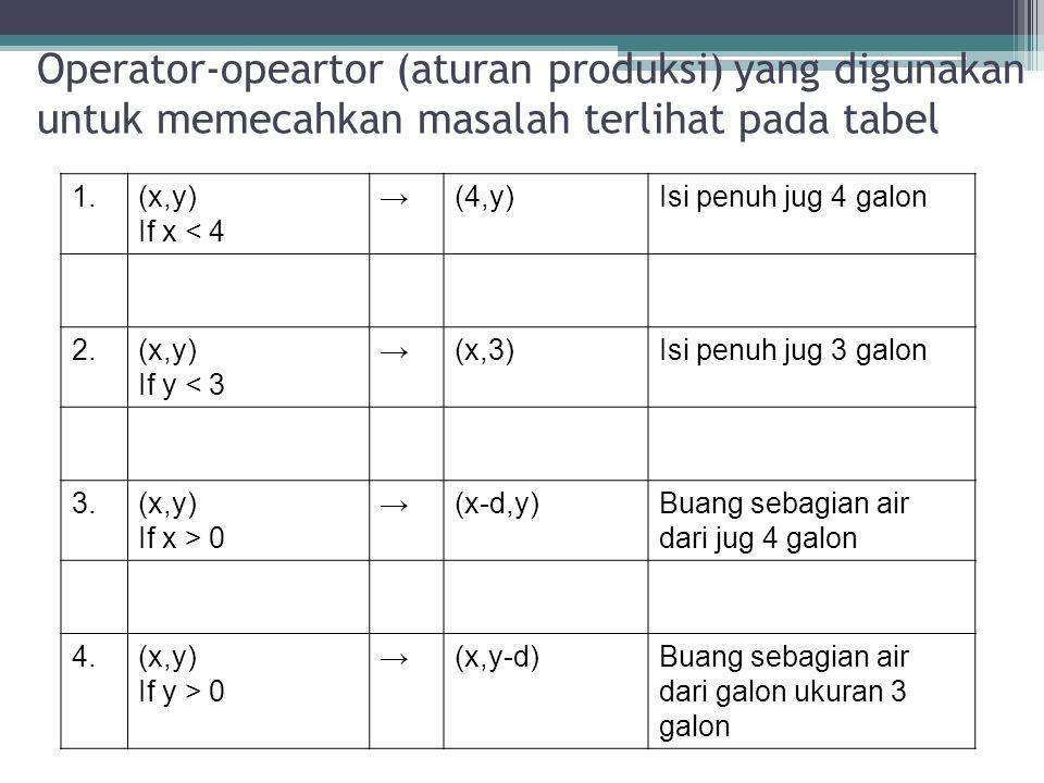 Operator-opeartor (aturan produksi) yang digunakan untuk memecahkan masalah terlihat pada tabel 1.(x,y) If x < 4 →(4,y)Isi penuh jug 4 galon 2. (x,y)
