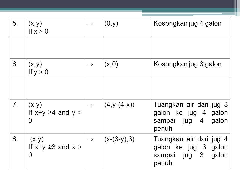 5.(x,y) If x > 0 →(0,y)Kosongkan jug 4 galon 6.(x,y) If y > 0 →(x,0)Kosongkan jug 3 galon 7.(x,y) If x+y ≥4 and y > 0 →(4,y-(4-x))Tuangkan air dari ju