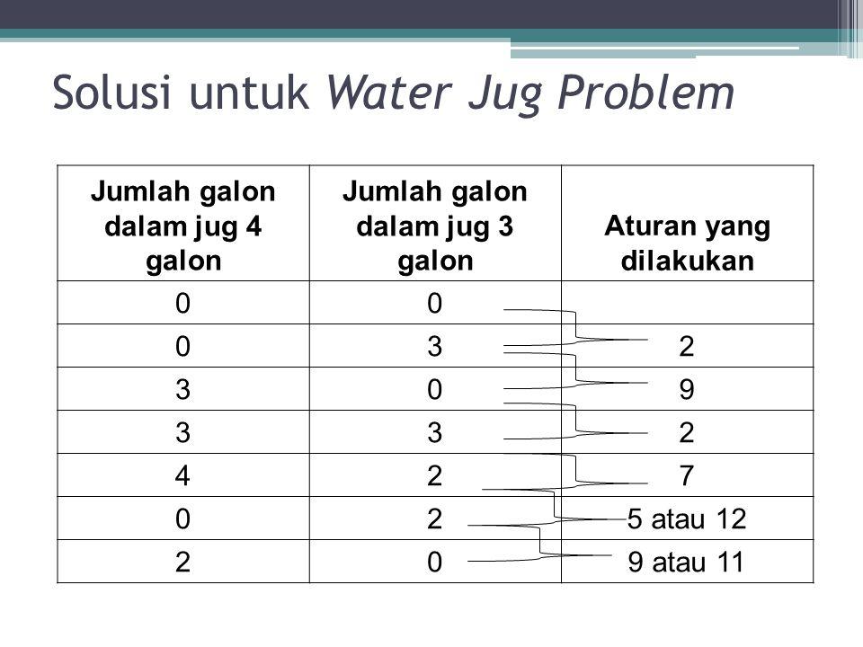 Solusi untuk Water Jug Problem Jumlah galon dalam jug 4 galon Jumlah galon dalam jug 3 galon Aturan yang dilakukan 00 032 309 332 427 025 atau 12 209