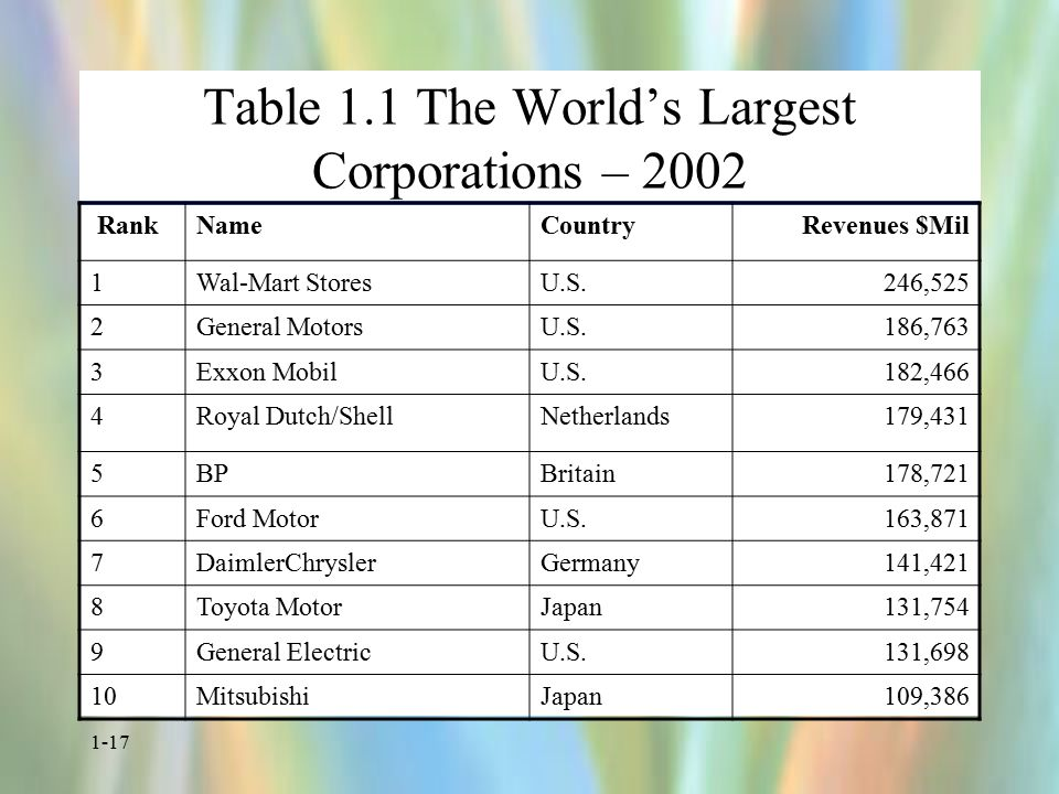 1-17 Table 1.1 The World's Largest Corporations – 2002 RankNameCountryRevenues $Mil 1Wal-Mart StoresU.S.246,525 2General MotorsU.S.186,763 3Exxon MobilU.S.182,466 4Royal Dutch/ShellNetherlands179,431 5BPBritain178,721 6Ford MotorU.S.163,871 7DaimlerChryslerGermany141,421 8Toyota MotorJapan131,754 9General ElectricU.S.131,698 10MitsubishiJapan109,386