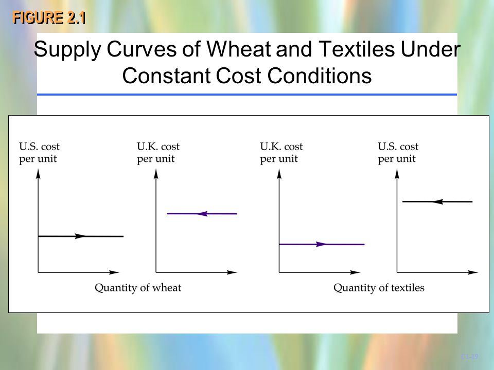 Supply Curves of Wheat and Textiles Under Constant Cost Conditions FIGURE 2.1 C1-19