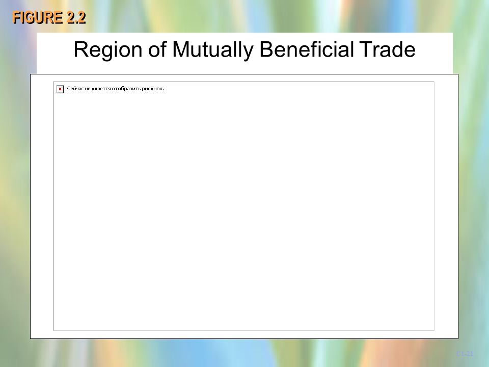 Region of Mutually Beneficial Trade FIGURE 2.2 C1-21