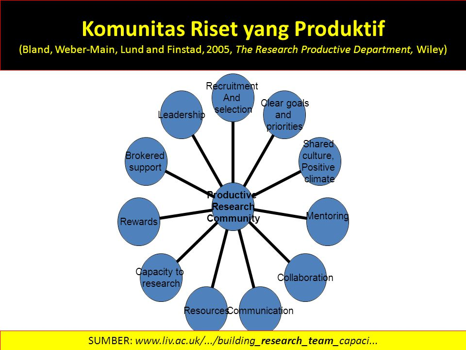 Komunitas Riset yang Produktif (Bland, Weber-Main, Lund and Finstad, 2005, The Research Productive Department, Wiley) Productive Research Community Re