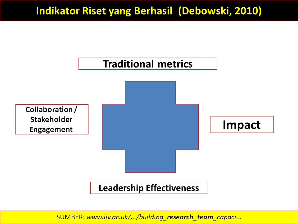 Indikator Riset yang Berhasil (Debowski, 2010) Traditional metrics Collaboration / Stakeholder Engagement Impact Leadership Effectiveness SUMBER: www.