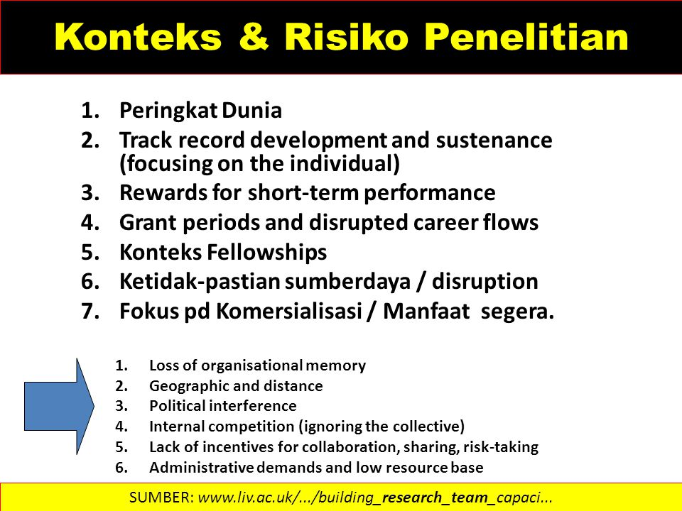 Konteks & Risiko Penelitian 1.Peringkat Dunia 2.Track record development and sustenance (focusing on the individual) 3.Rewards for short-term performa