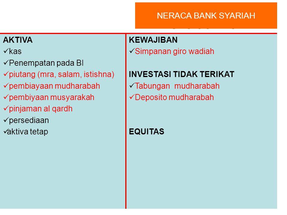 Nasabah Parsial: Asset Value PROYEK / USAHA KEUNTUNGAN Bagi Hasil Keuntungan Sesuai porsi kontribusi modal (nisbah) Bank Syariah Parsial: Pembiayaan