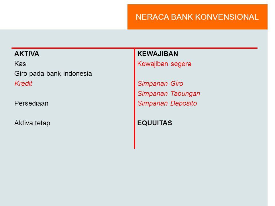 Neraca Bank Syari'ah AKTIVA kas Penempatan pada BI piutang (mra, salam, istishna) pembiayaan mudharabah pembiyaan musyarakah pinjaman al qardh persedi