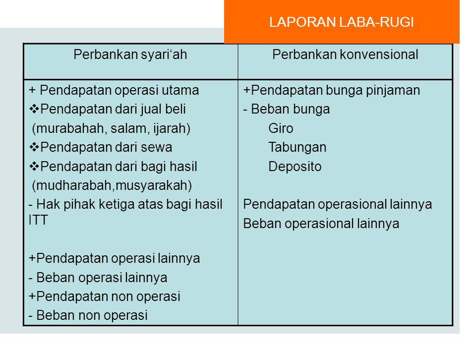 AKTIVA Kas Giro pada bank indonesia Kredit Persediaan Aktiva tetap KEWAJIBAN Kewajiban segera Simpanan Giro Simpanan Tabungan Simpanan Deposito EQUUIT