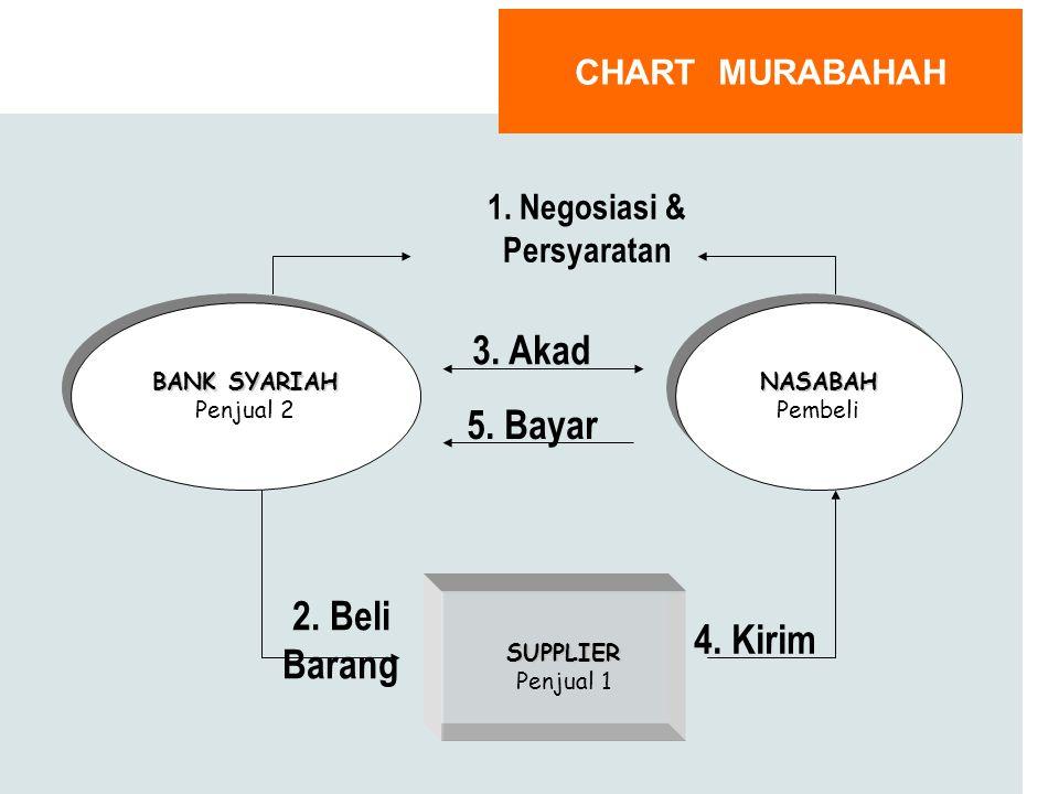 Murabahah adalah akad jual beli barang dengan menyatakan harga perolehan dan keuntungan (margin) yang disepakati oleh penjual dan pembeli Harga yang d