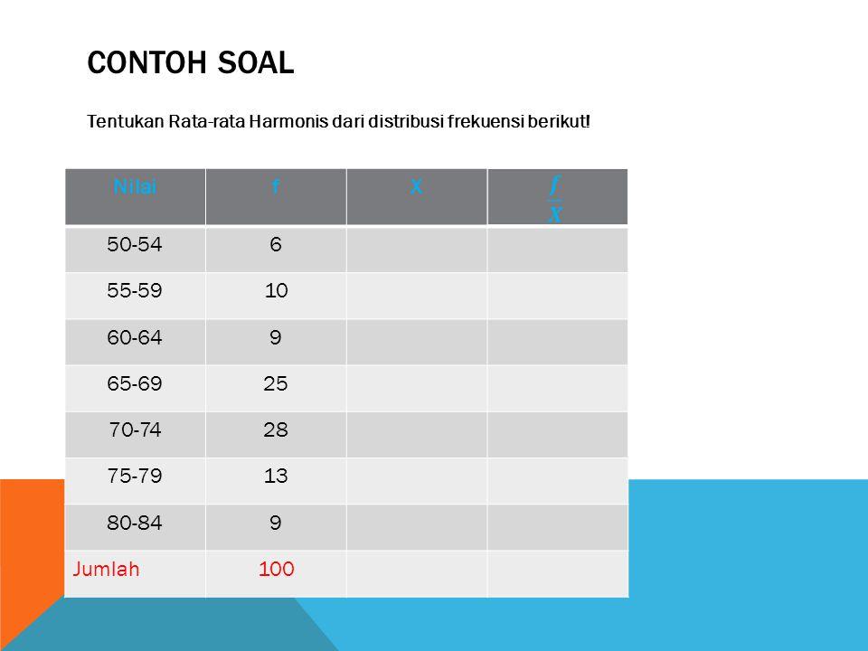 CONTOH SOAL Tentukan Rata-rata Harmonis dari distribusi frekuensi berikut! NilaifX 50-546 55-5910 60-649 65-6925 70-7428 75-7913 80-849 Jumlah100