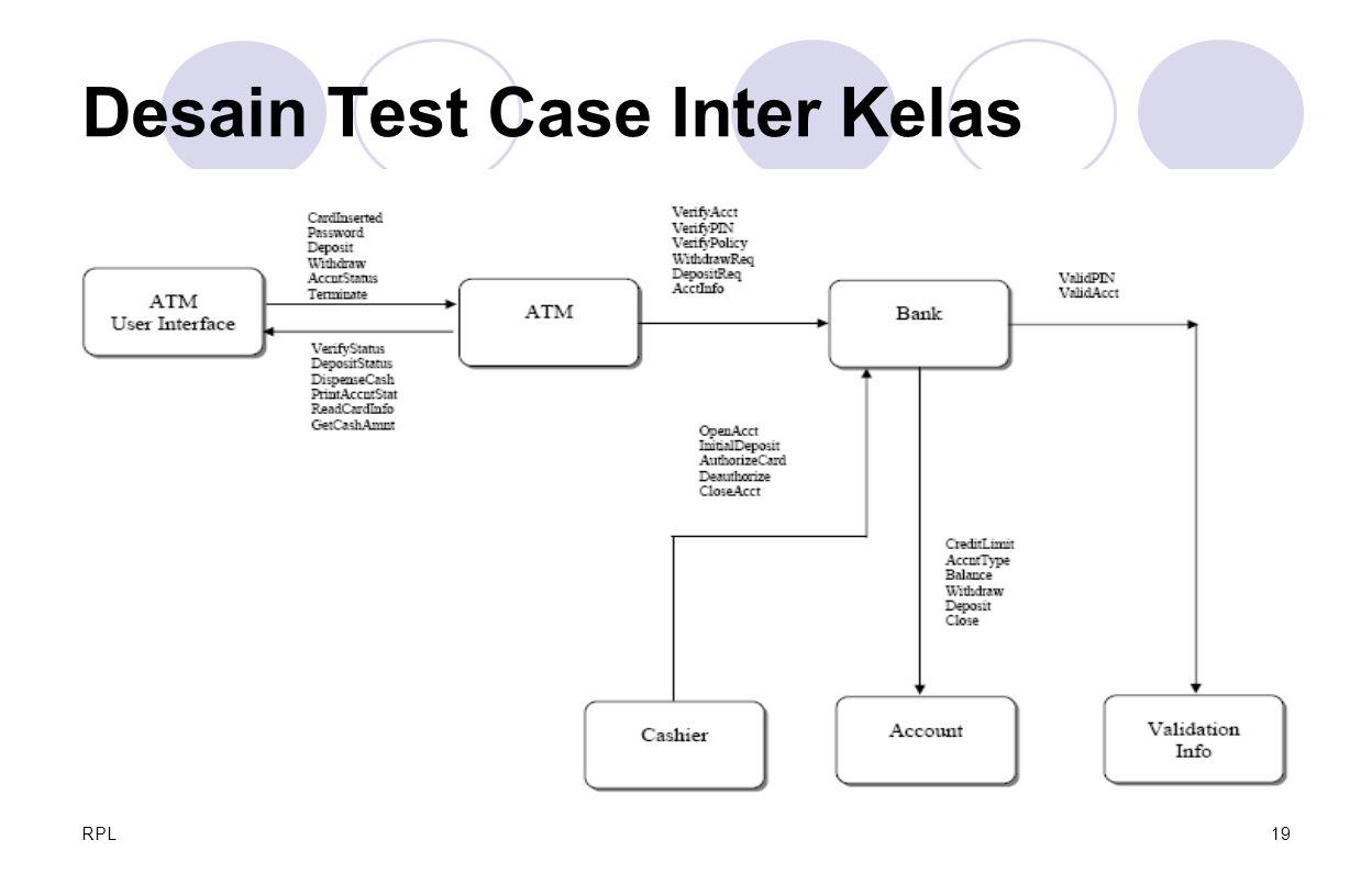 RPL19 Desain Test Case Inter Kelas