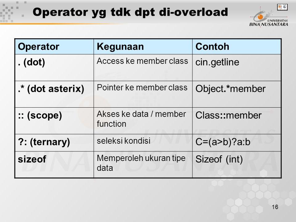 16 Operator yg tdk dpt di-overload OperatorKegunaanContoh.