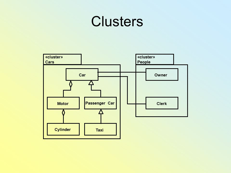 Clusters «cluster» Cars OwnerCar Passenger Car Motor Taxi Cylinder Clerk «cluster» People
