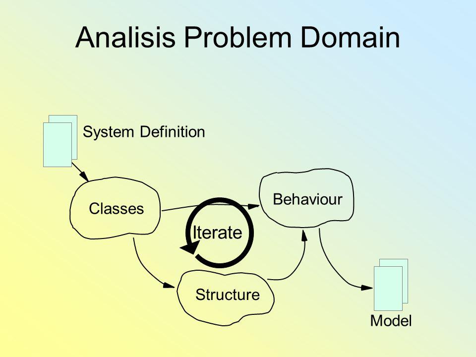 Analisis Problem Domain