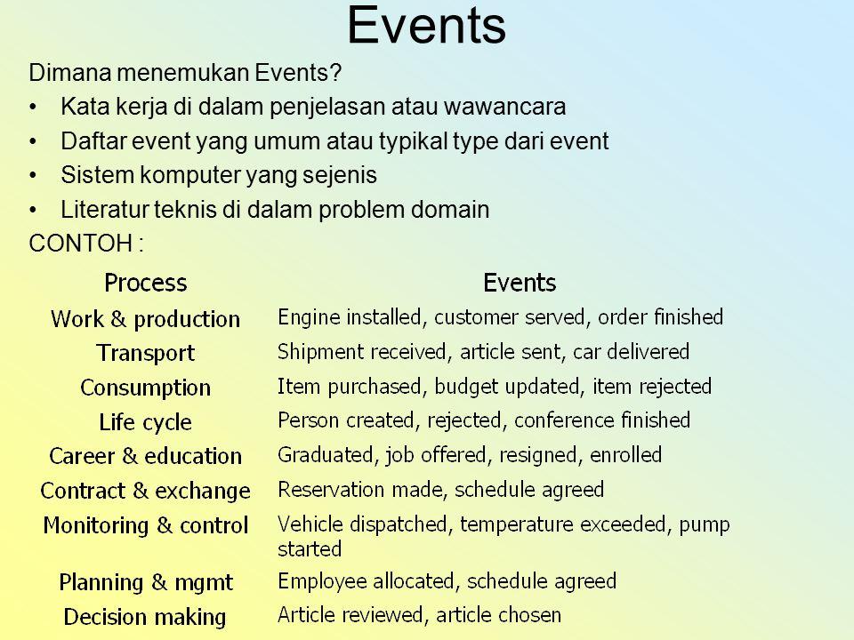Events Dimana menemukan Events.