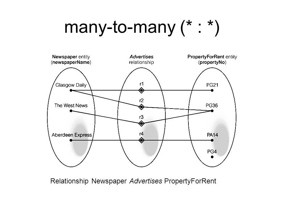 many-to-many (* : *) Relationship Newspaper Advertises PropertyForRent