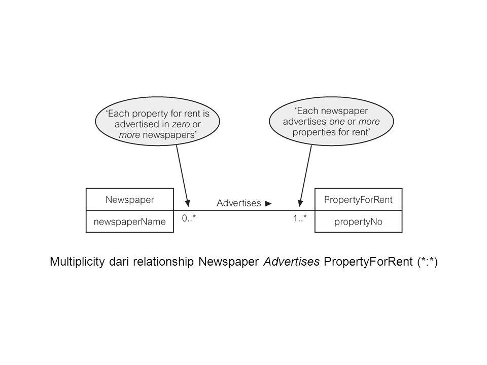 Multiplicity dari relationship Newspaper Advertises PropertyForRent (*:*)