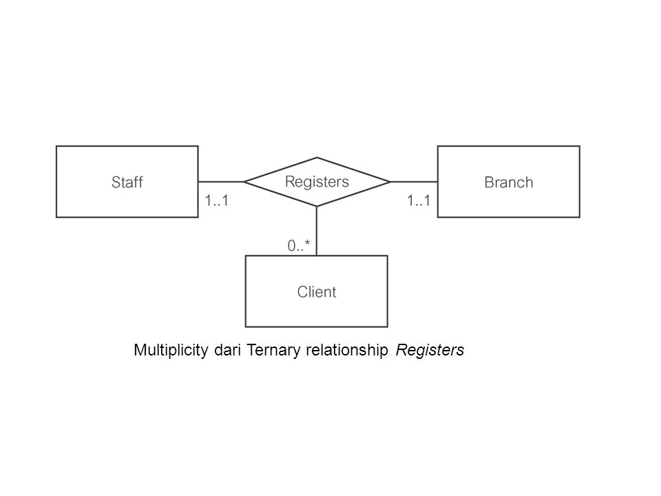 Multiplicity dari Ternary relationship Registers