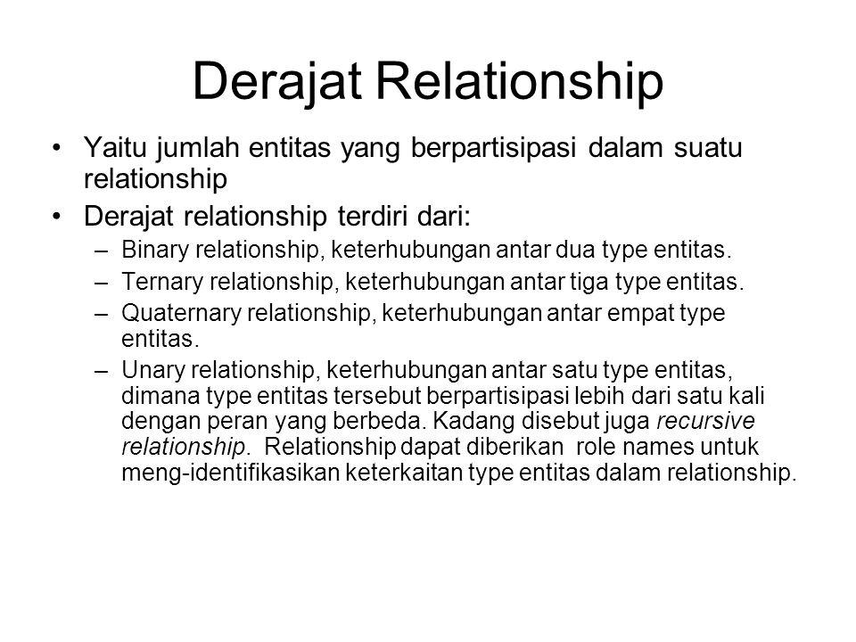 Derajat Relationship Yaitu jumlah entitas yang berpartisipasi dalam suatu relationship Derajat relationship terdiri dari: –Binary relationship, keterh