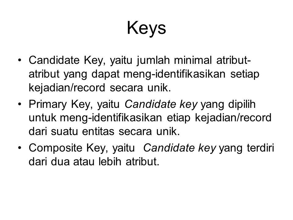 Keys Candidate Key, yaitu jumlah minimal atribut- atribut yang dapat meng-identifikasikan setiap kejadian/record secara unik. Primary Key, yaitu Candi