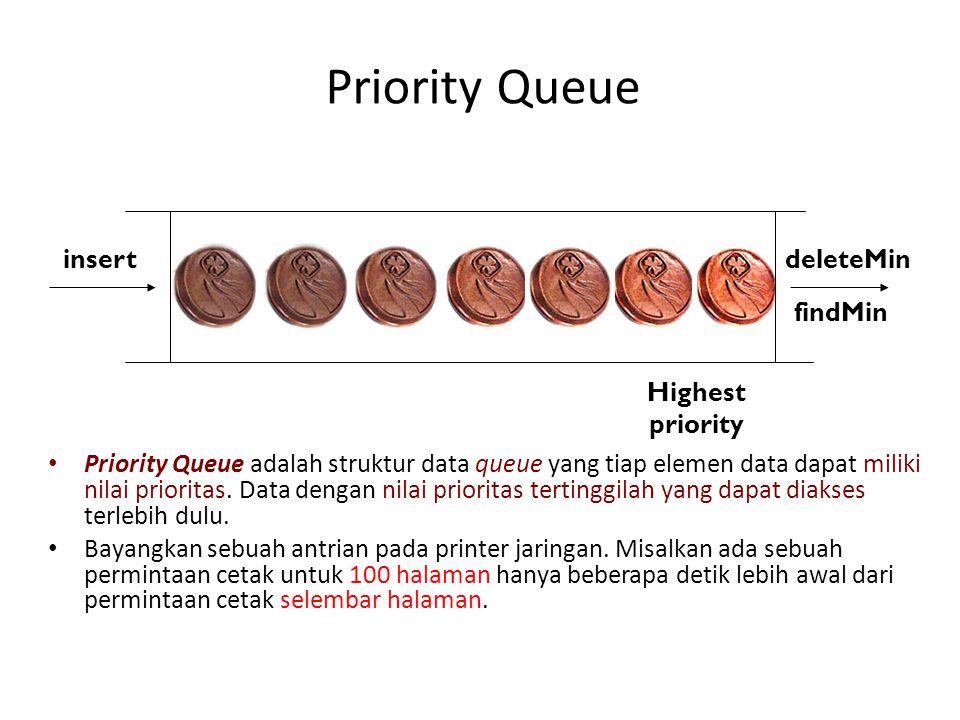 Priority Queue Priority Queue adalah struktur data queue yang tiap elemen data dapat miliki nilai prioritas.