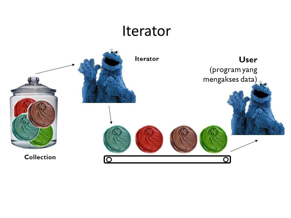 Iterator Collection User (program yang mengakses data)