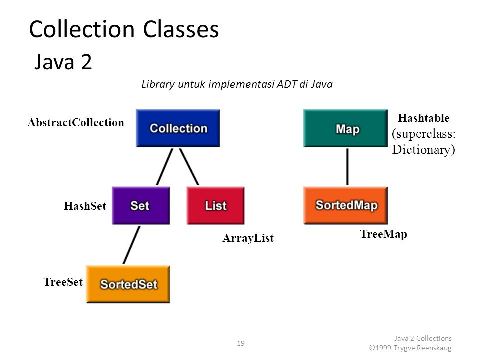 Java 2 Collections ©1999 Trygve Reenskaug 19 Collection Classes Java 2 Library untuk implementasi ADT di Java AbstractCollection HashSet TreeSet ArrayList TreeMap Hashtable (superclass: Dictionary)