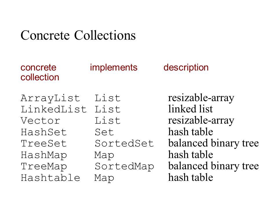 Concrete Collections concrete implements description collection ArrayList List resizable-array LinkedList List linked list Vector List resizable-array HashSet Set hash table TreeSet SortedSet balanced binary tree HashMap Map hash table TreeMap SortedMap balanced binary tree Hashtable Map hash table