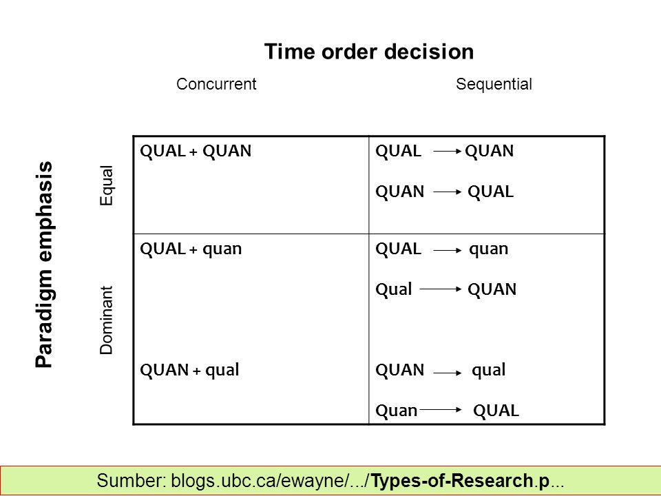 QUAL + QUANQUAL QUAN QUAN QUAL QUAL + quan QUAN + qual QUAL quan Qual QUAN QUAN qual Quan QUAL Time order decision Concurrent Sequential Paradigm emphasis Dominant Equal Sumber: blogs.ubc.ca/ewayne/.../Types-of-Research.p...