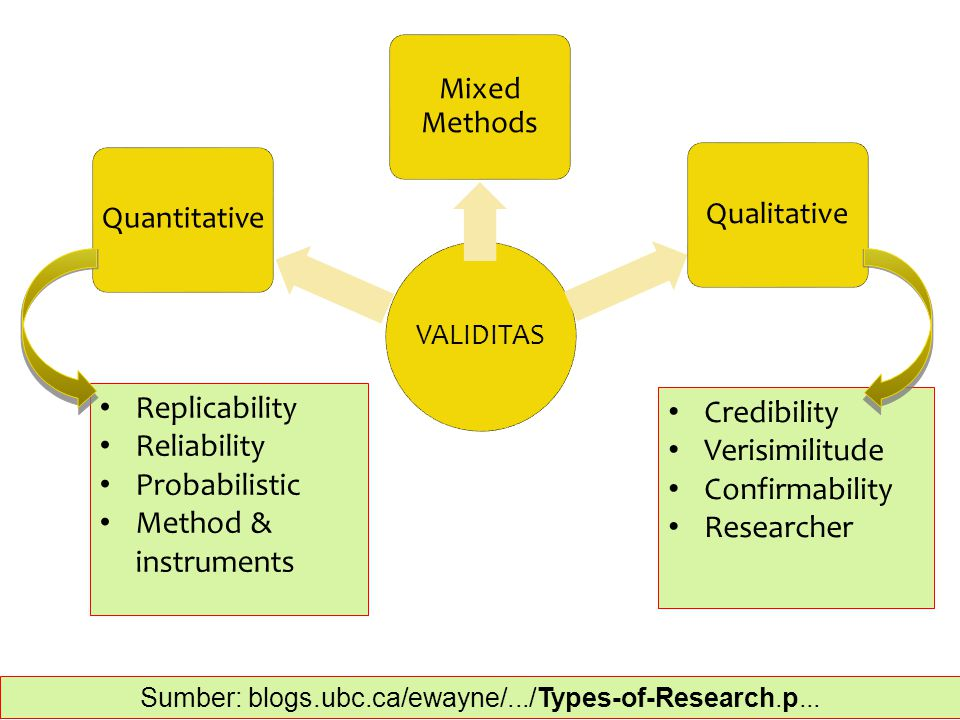 VALIDITAS Quantitative Mixed Methods Qualitative Credibility Verisimilitude Confirmability Researcher Replicability Reliability Probabilistic Method &