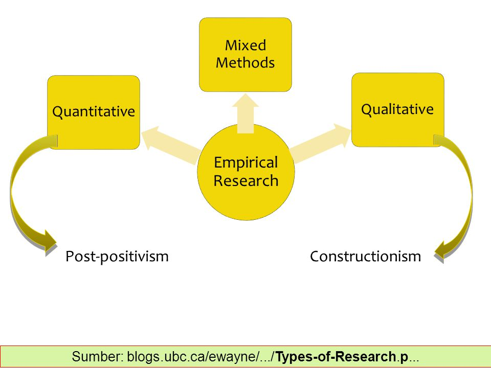 Empirical Research Quantitative Mixed Methods Qualitative Post-positivismConstructionism Sumber: blogs.ubc.ca/ewayne/.../Types-of-Research.p...‎
